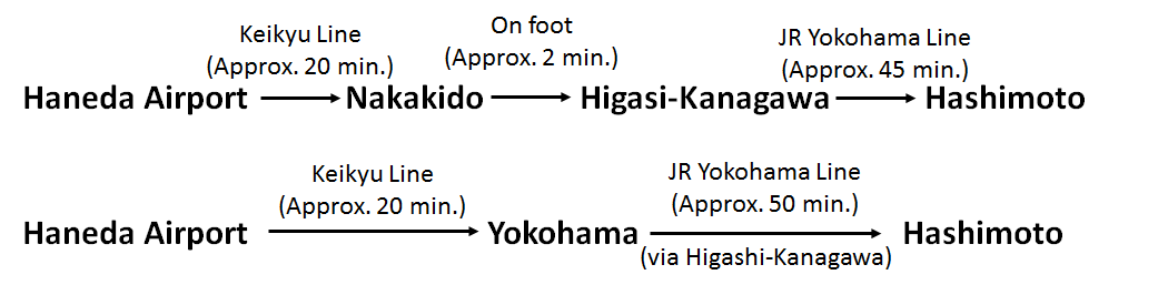 access-haneda